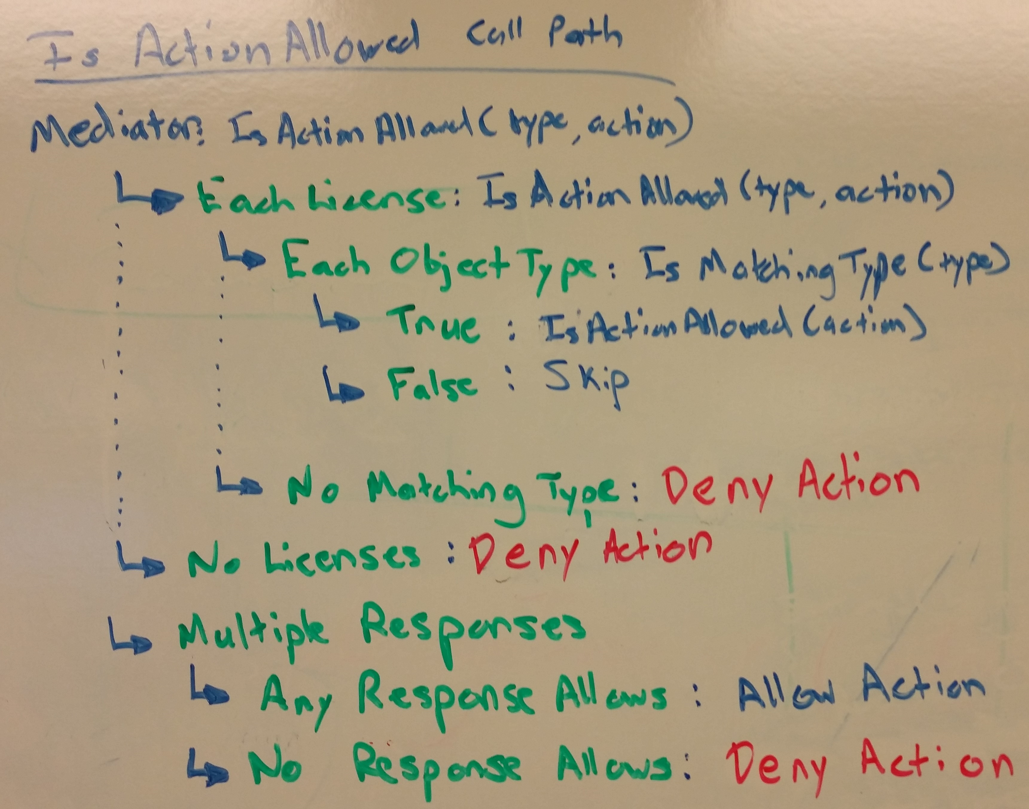 Function of IsActionAllowed mapped out on Whiteboard